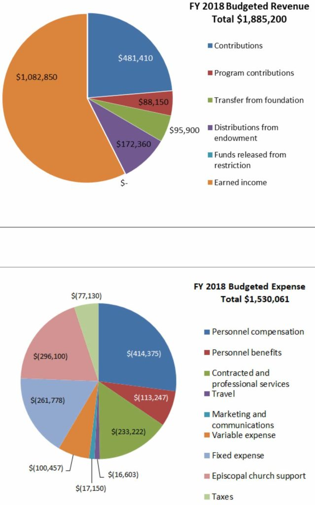charts: projected income and expense for 2018